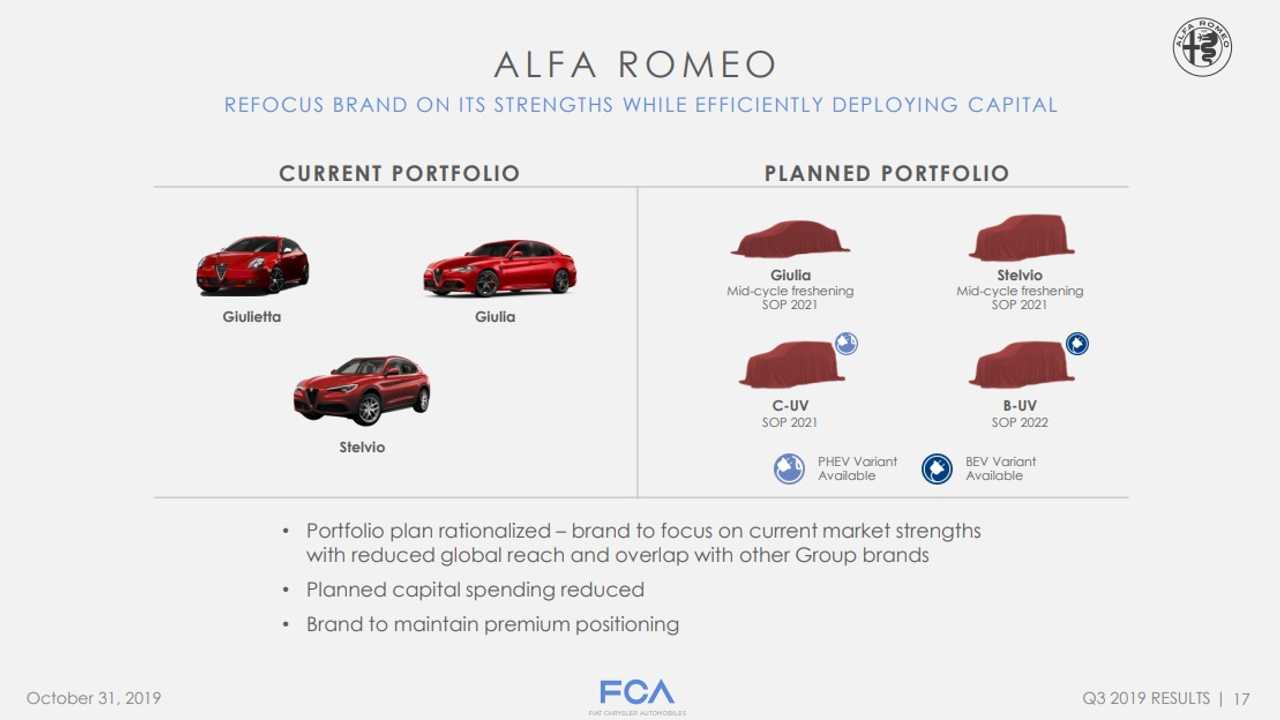 Alfa Romeo updated product roadmap