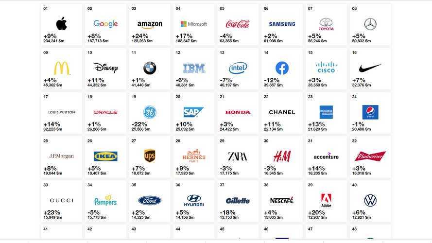 Названы самые дорогие автомобильные бренды на планете