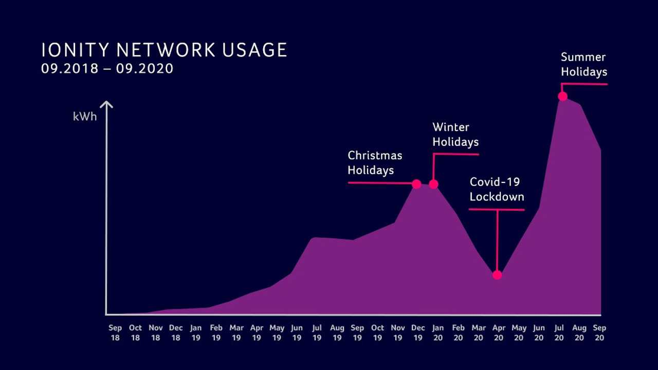 IONITY fast charging network usage