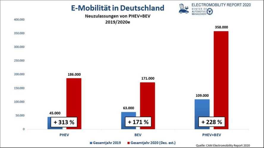 Fast 13 Prozent Marktanteil für PHEVs und Elektroautos im Jahr 2020
