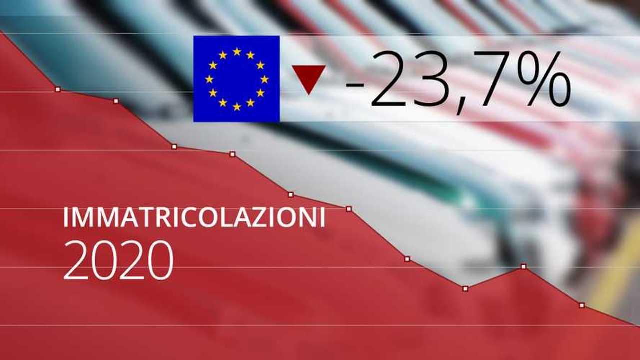 Immatricolazioni auto 2020 europa
