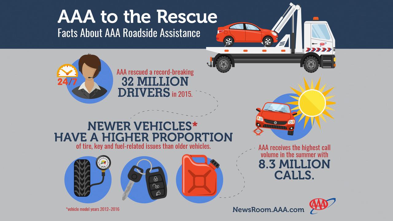 AAA breakdown 2015 infographic