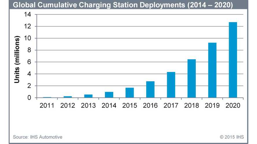 Electric Car Charger Market To Grow To 12.7 Million Units In 2020