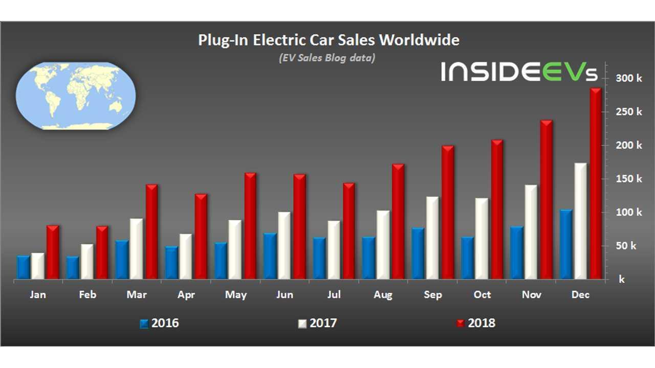 Global Sales December 2018 2 Million Plug In Electric Cars Sold