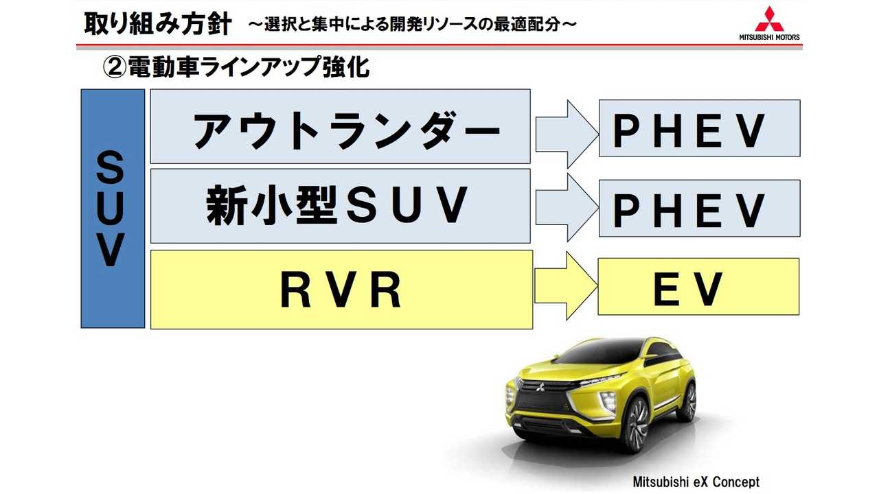 Mitsubishi intends to introduce new compact SUV (PHEV) and all-electric RVR