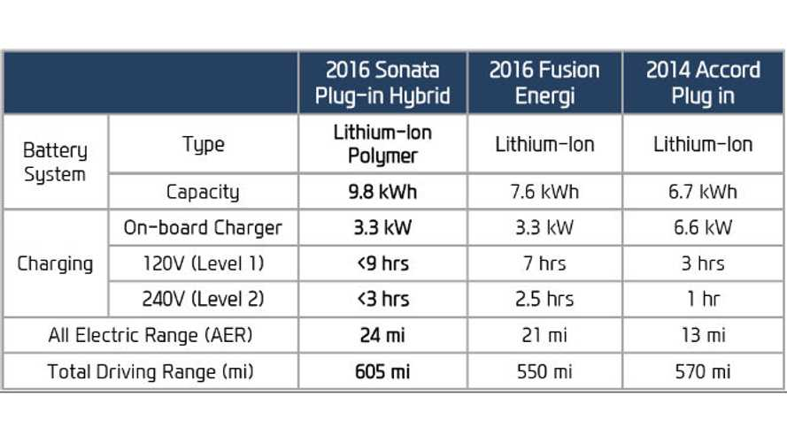 Hyundai Sonata PHEV Compared To Ford Fusion Energi, Honda Accord Plug -In Hybrid