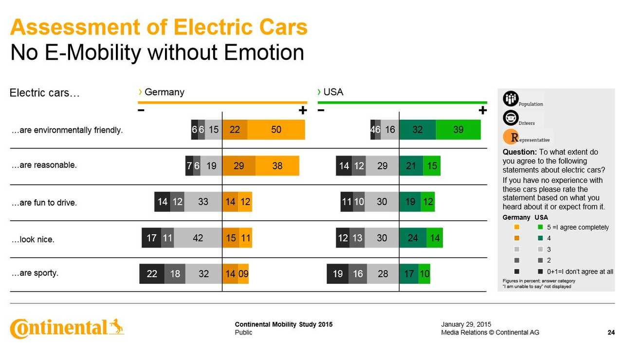 <em>2015 Continental Mobility Study Graphic</em>