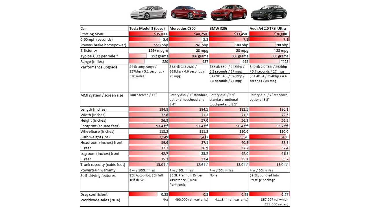 Snippet of Tesla Model 3 Comparison Graphic (Check out full images here via <a href=