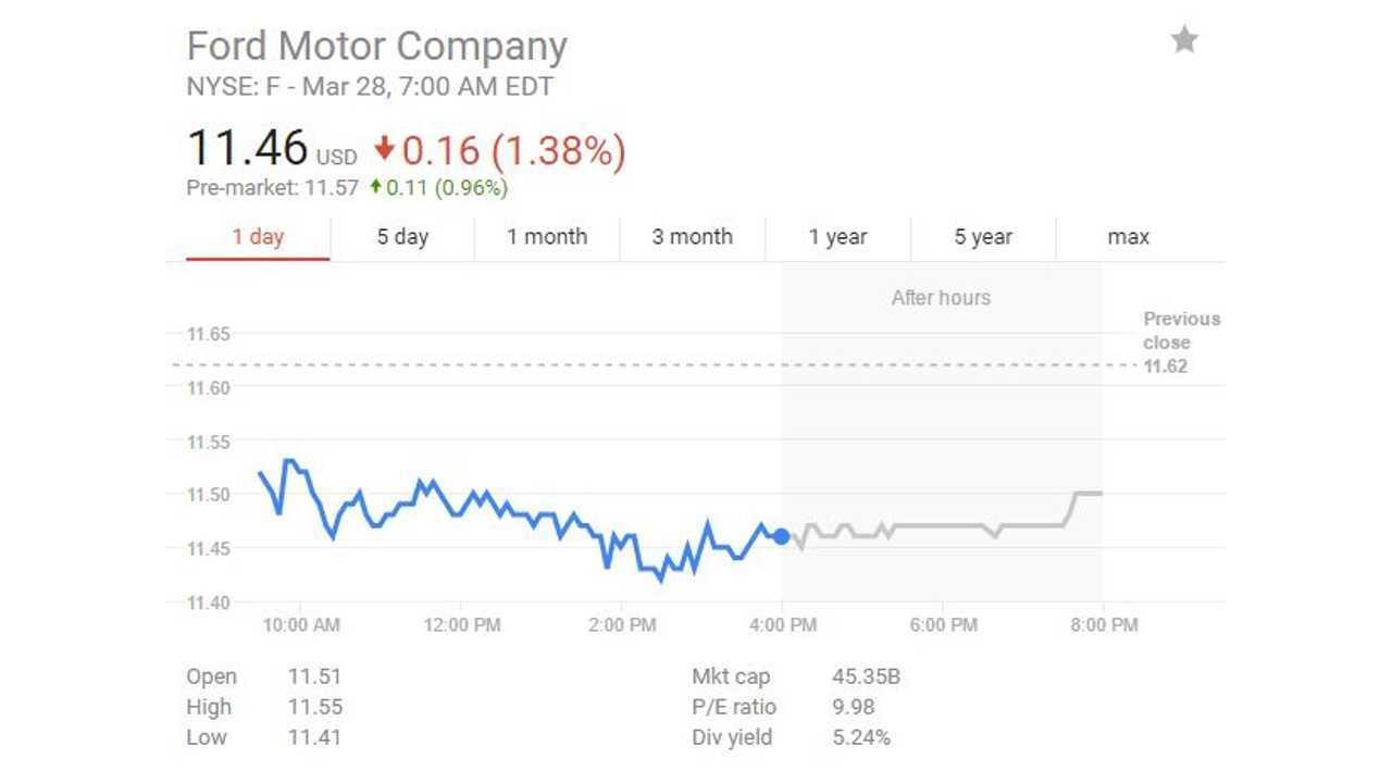 Ford Market Cap At $45.35 Billion
