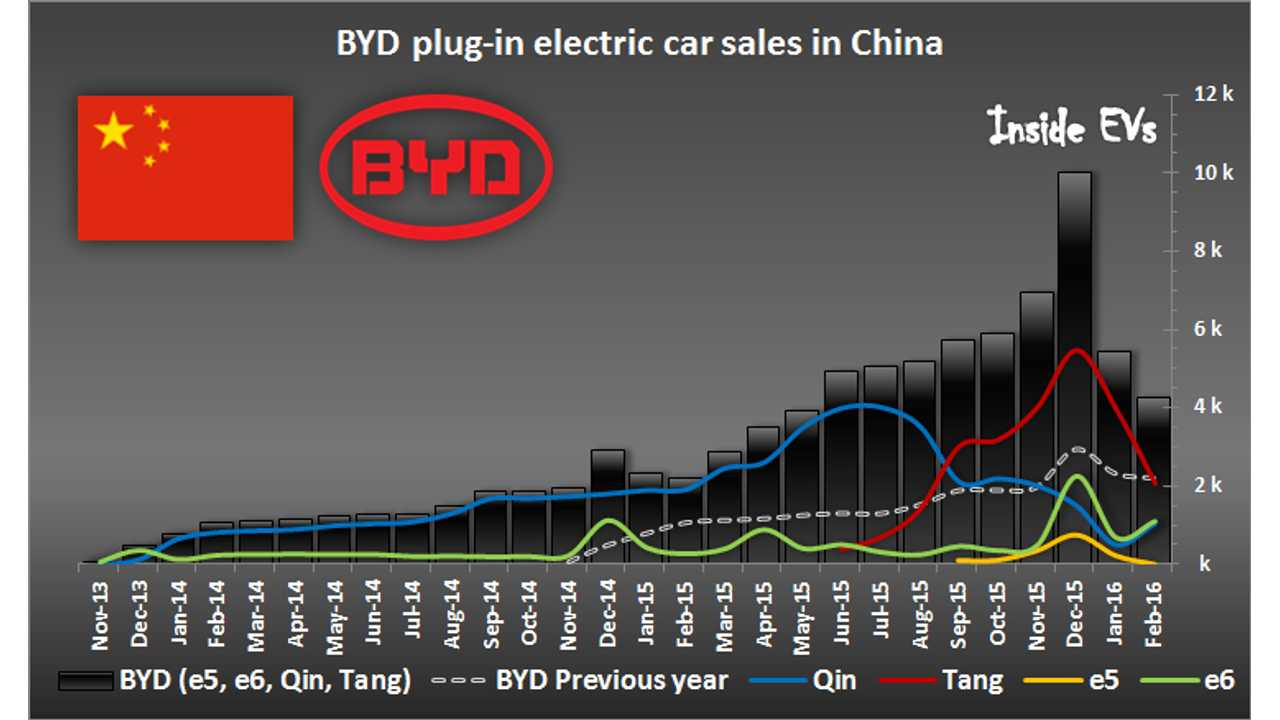 BYD Sells Over 4,000 Plug-In Cars In February. Year-Over-Year Growth Decreased To