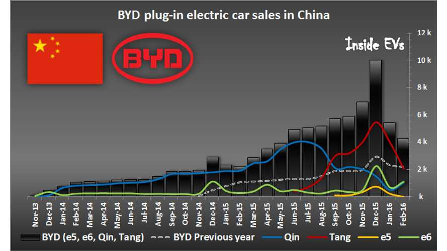 "BYD Sells Over 4,000 Plug-In Cars In February. Year-Over-Year Growth Decreased To ""Just"" 95%"