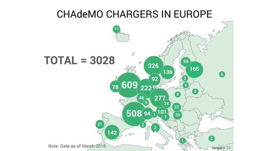 CHAdeMO Reached 3,000 Charger Milestone In Europe