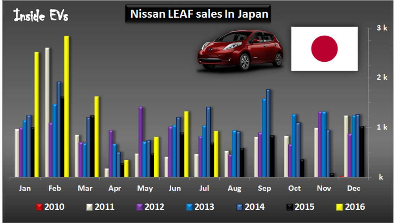Nissan Increases LEAF Sales In Japan Seventh Month In A Row