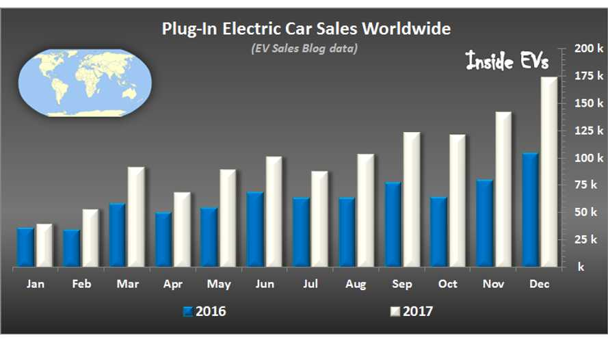 Plug-In Electric Car Sales Hit Record 173,000 In December