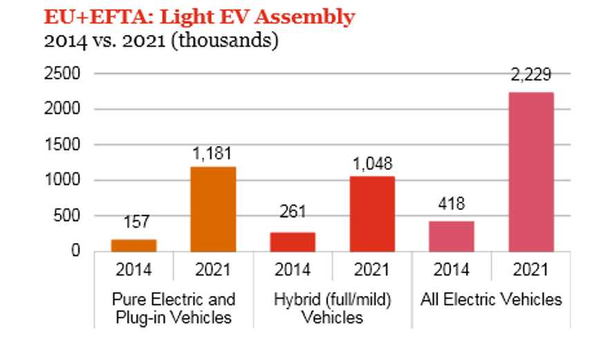 Plug-In Electric Car Sales Expected To Grow By 652% In Europe Through 2021