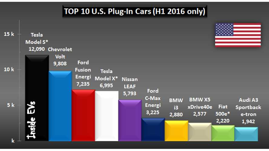 TOP 10 U.S. Plug-In Cars In The First Half Of 2016