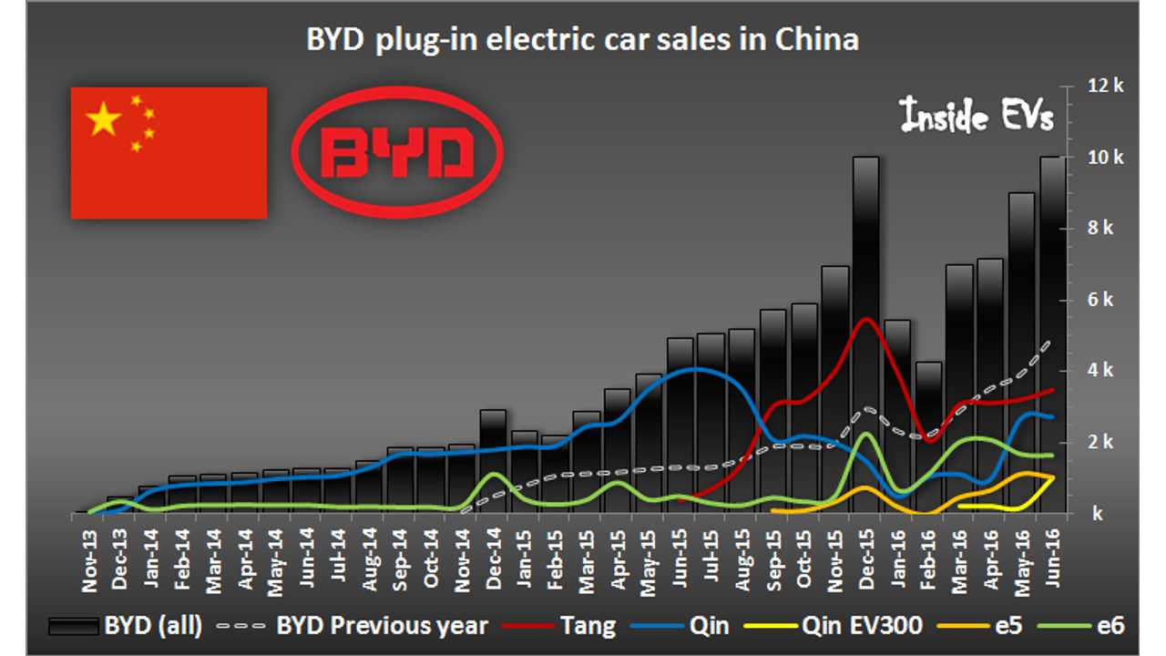 BYD Sold In China 10,000 Plug-In Cars In June, Up An Impressive 103%