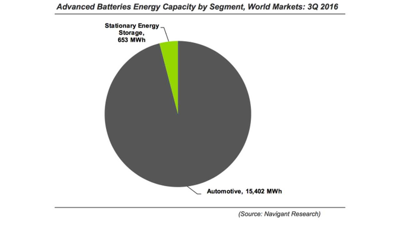 Advanced Batteries for EVs and Stationary Energy Storage - Q3 2016