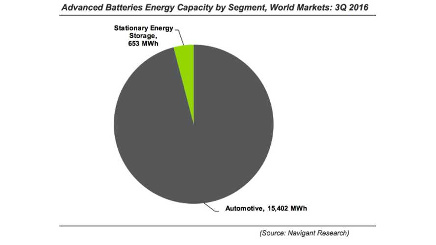 Advanced Battery Market for EVs and Storage Exceeded $5 Billion In 2016