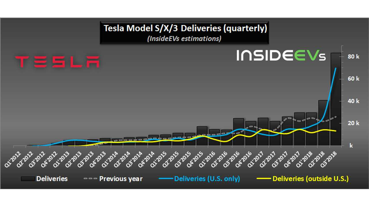 Tesla Production And Deliveries Graphed Through Q3 2018