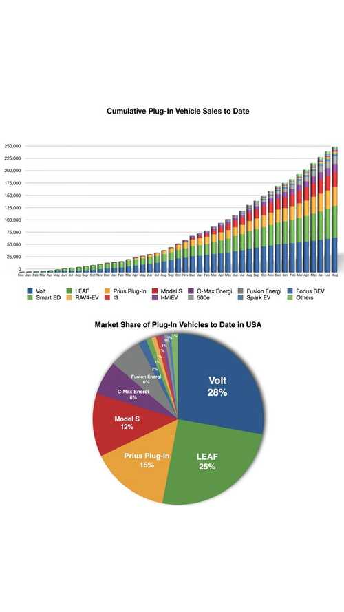 Cumulative US Plug-In Electric Vehicle Sales - Model By Model Breakdown With Market Share Data