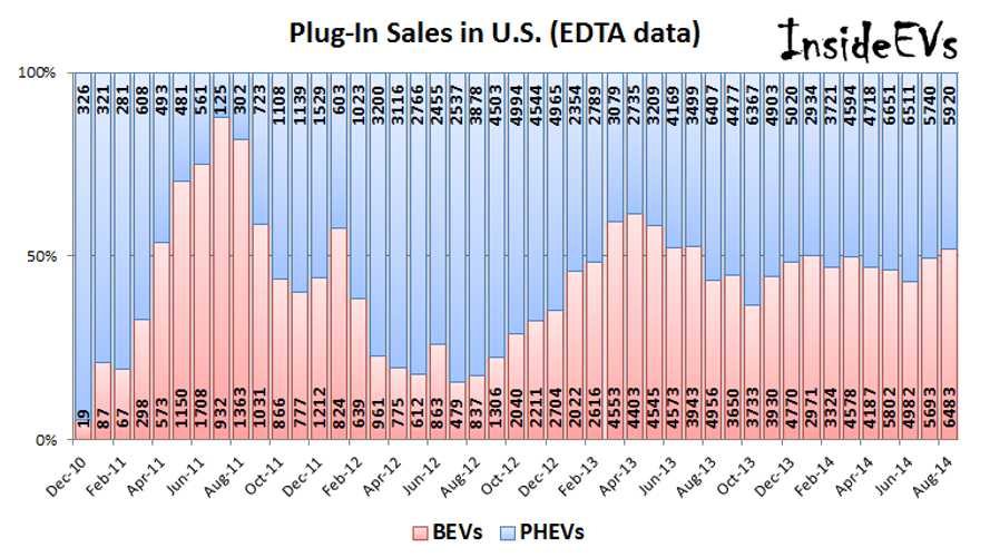 Plug-in Hybrids Versus Battery-Electric Cars - Comparison Of Sales In US