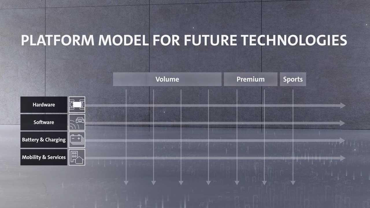 VW dehnt seine Plattform-Strategie auf Batterien und Software aus
