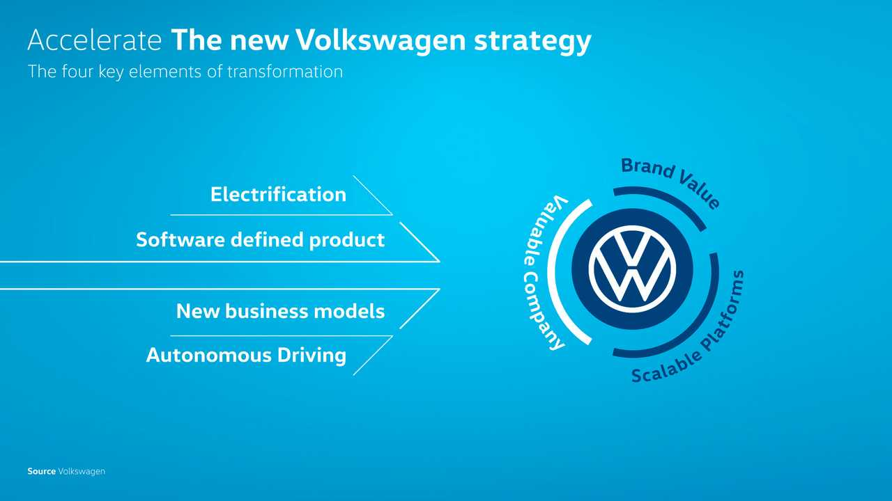 Volkswagen Plans To Dominate 70 Percent Of EV Market In Europe By 2030