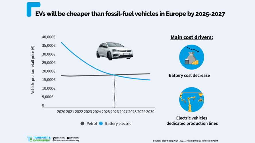 EVS Will Have Price Parity With ICE By 2027, Say T&E And BNEF