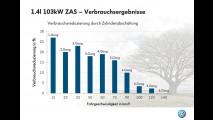Volkswagen: tecnologia