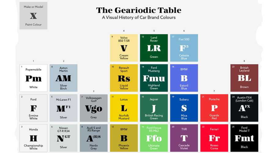 Geariodic Table Of Colors Presents The Car World's Most Iconic Hues