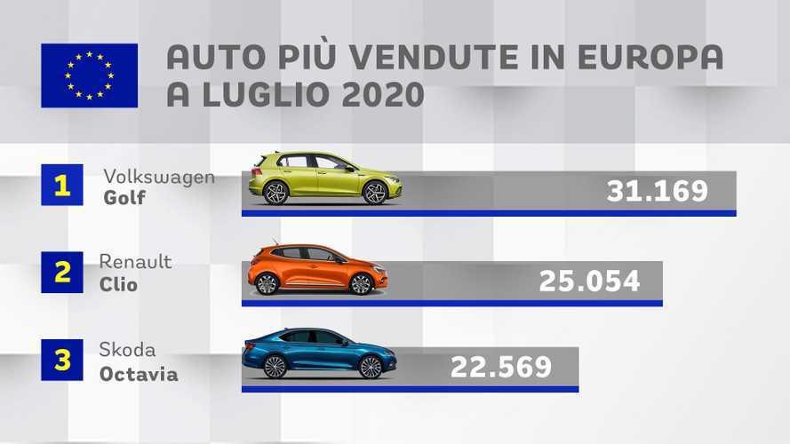 Auto più vendute d'Europa: a luglio Volkswagen Golf torna in testa