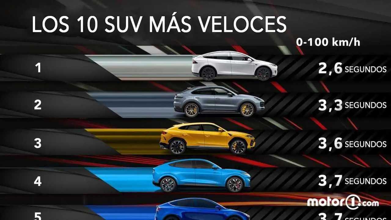 Los 10 SUV más rápidos del mundo