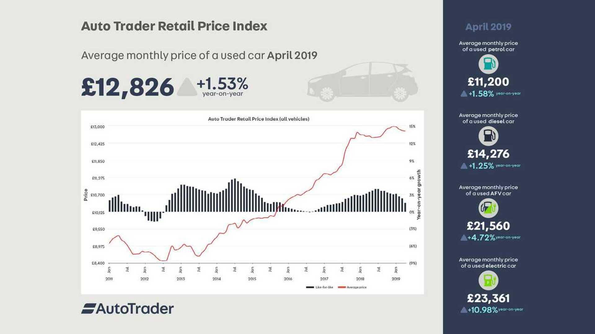 Auto Trader Perakende Fiyat Endeksi Nisan 2019