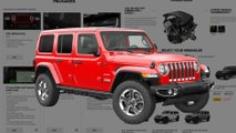 Best Way To Spec A 2019 Jeep Wrangler