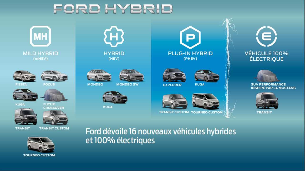Gamme électrifiée Ford