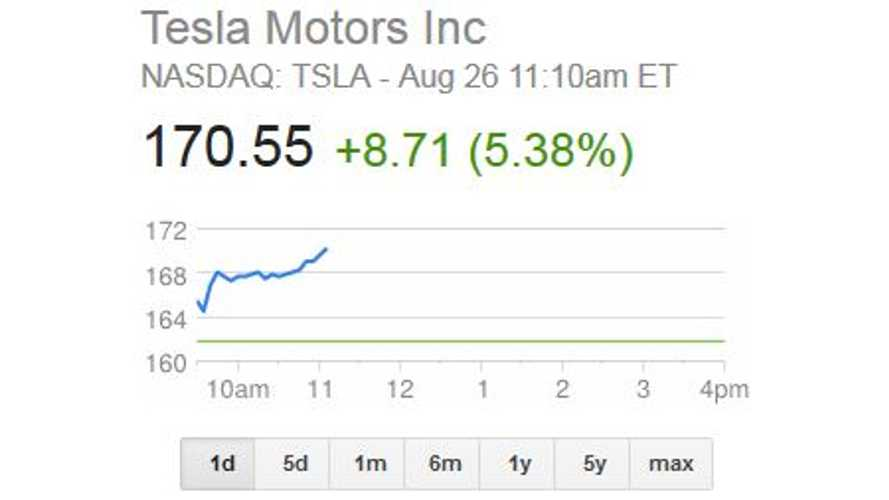 Tesla Stock Zips Past $170 as Market Cap Shoots Over $20 Billion