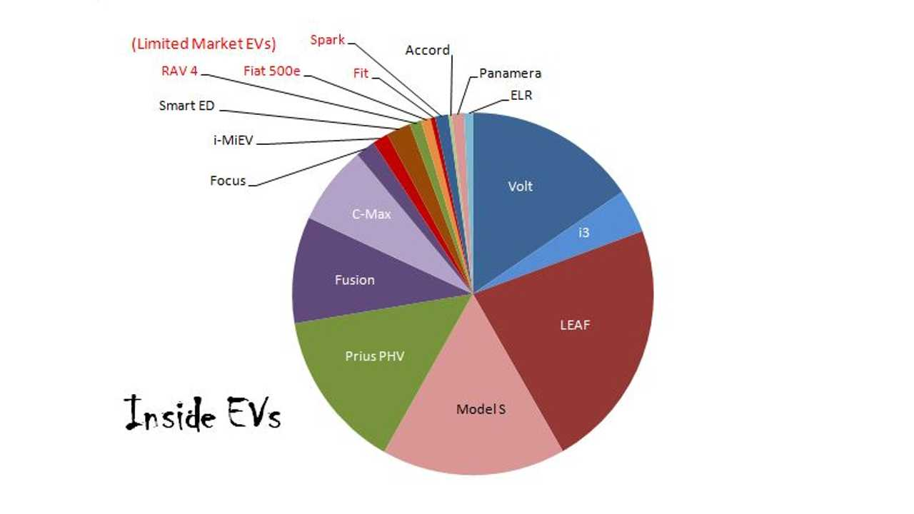 Visual Impact of the New Models entering the Market