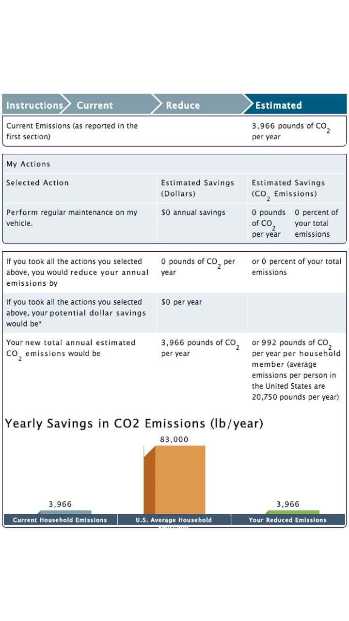 The average US household is around 40 tons of CO2 emissions,<br />our emissions are from our low natural gas use.