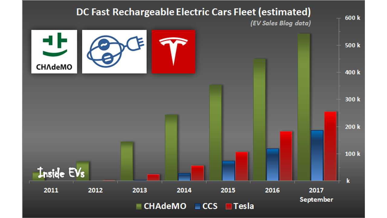 All-time Worldwide DC Fast Rechargeable Electric Cars Fleet (estimated) – EV Sales Blog data