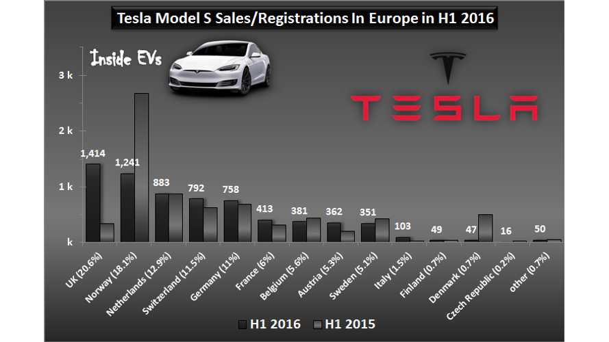 Tesla Model S Sales In Europe Down 6.8% In The First Half Of 2016