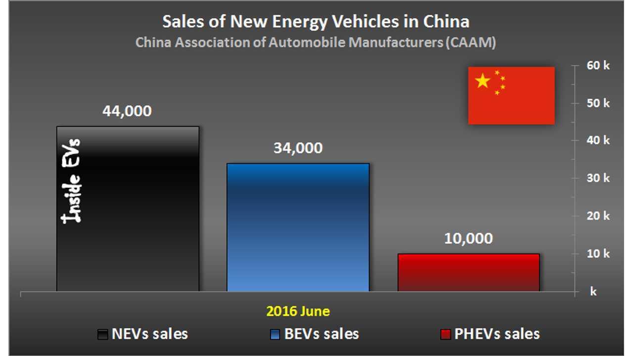 EV Sales In China Hits Record 44,000 In June