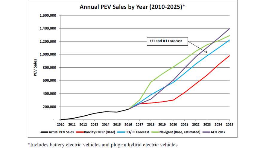 Edison Electric Institute Predicts 7 Million Plug-In EVs On US Roads By 2025