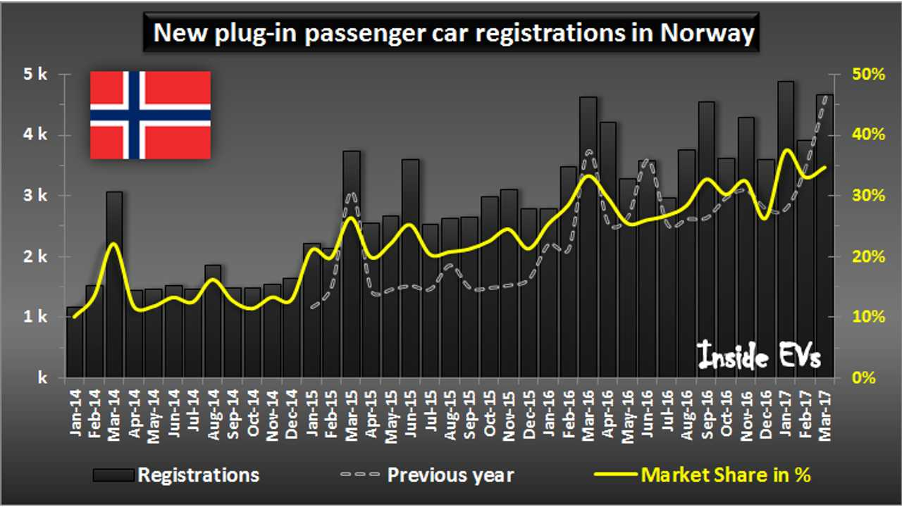Governmental forces making plug-ins more attractive financially than ICE vehicles has translated to a ~35%+ market share for PEVs so far in 2017 (through March)