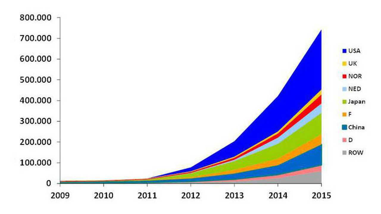 German Research Firm States 740,000 Plug-In Electric Cars Have Been Sold Worldwide - (w/graphs)