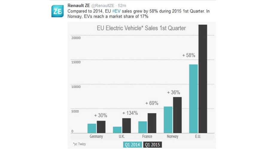 European Union Electric Car Sales Up 58% In Q1 2015