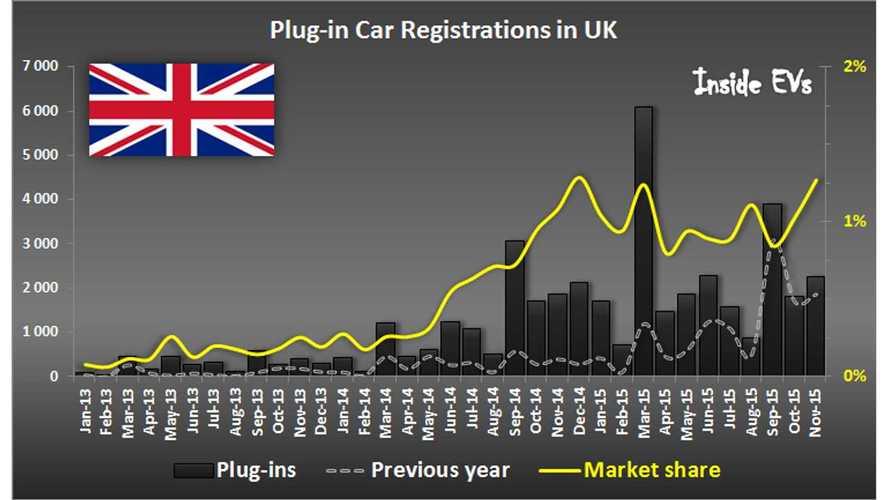 UK Plug-In Electric Car Sales At 1.27% Market Share In November
