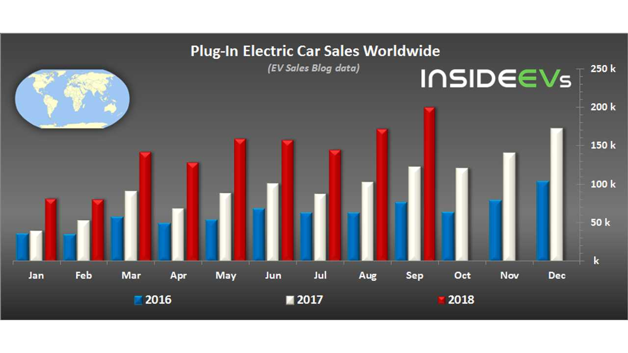 Global Plug-In Electric Car Sales In September 2018 (data source: EV Sales Blog)