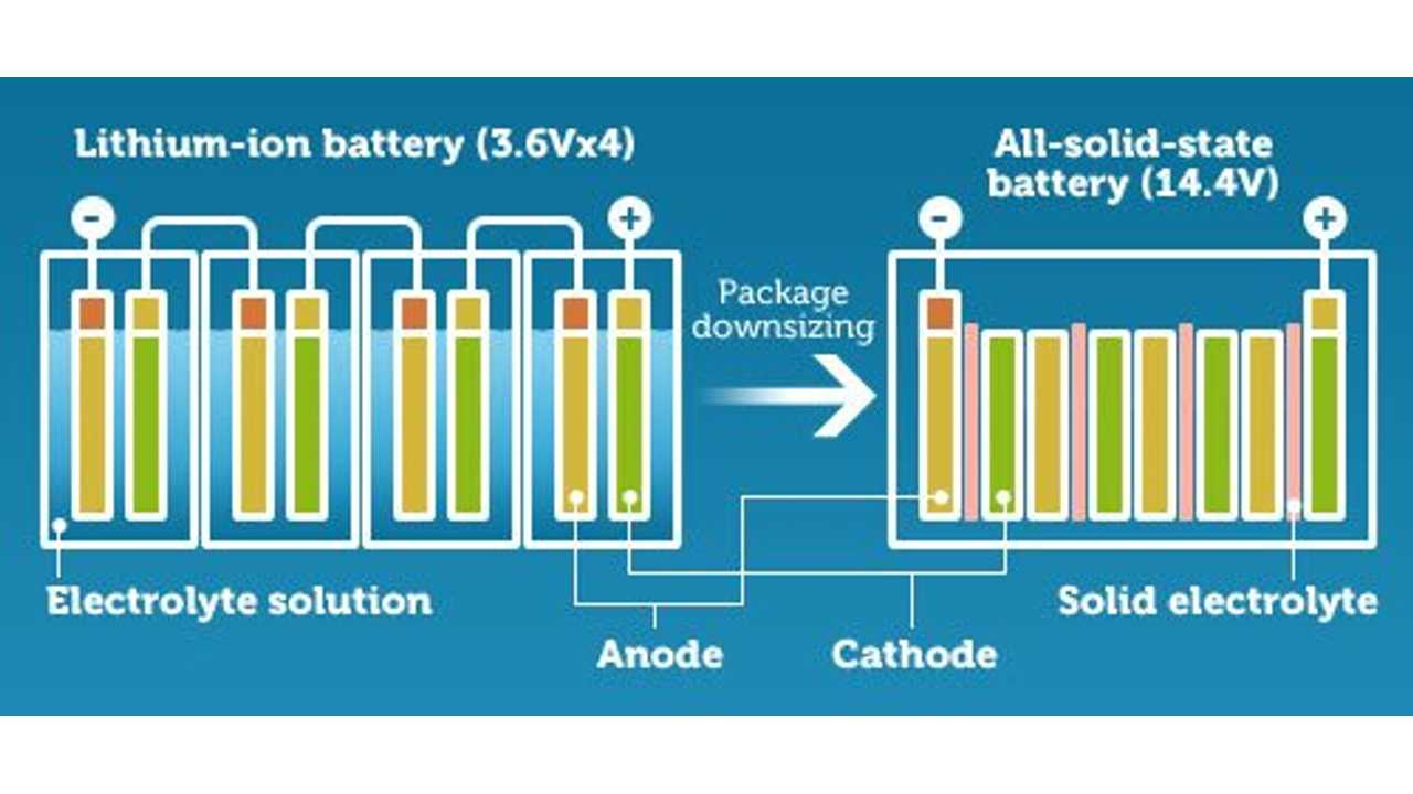 Comparison Between Lithium-Ion and Solid-State Technology