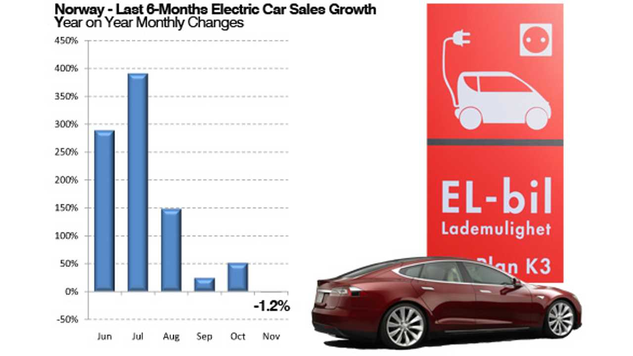 EagleAID: Has Norway's Dizzying Rate of Electric Car Sales Growth Peaked?